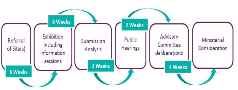This image explains the Planning Stream B process which includes step 1: Referral of sites at six weeks, step 2: exhibition, including information sessions at six weeks, step 3: analysis of submissions at two weeks, step 4: public hearing at two weeks, step 5: advisory committee hearings at four weeks and the final step 6 is Ministerial consideration at four weeks.