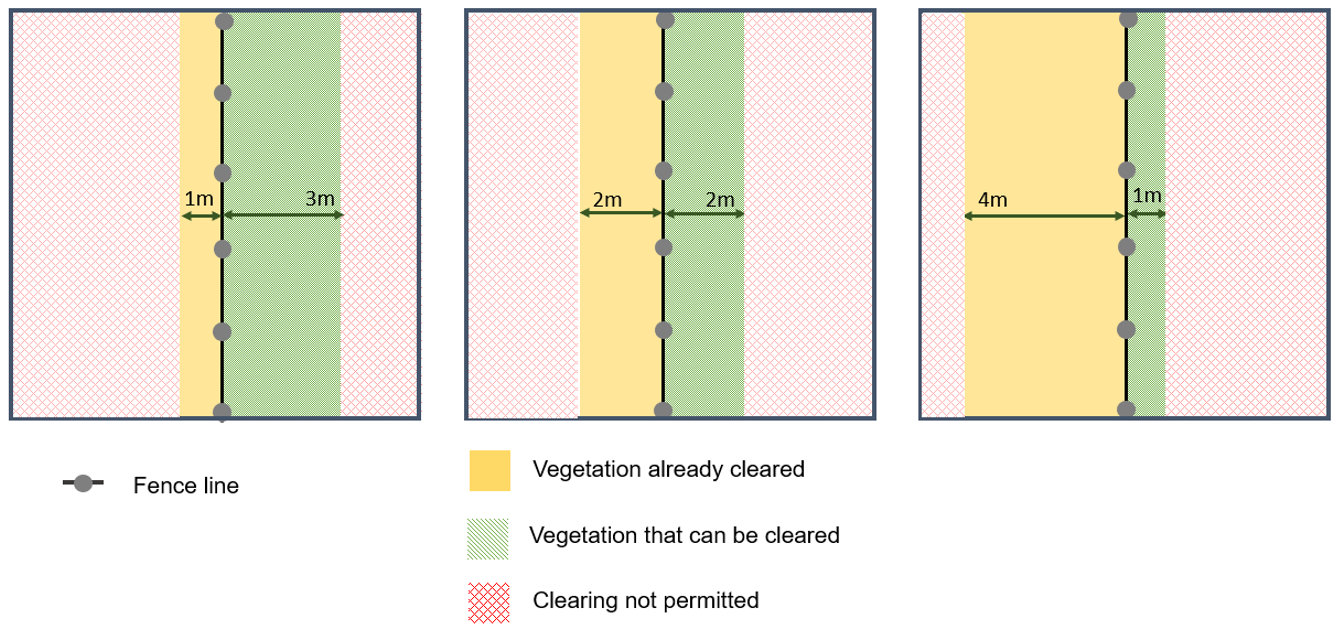 Diagram of three blocks showing variations to fence line clearing rule: 1m on one side and 3m on the other side; 2m on either side; 4m on one side and 1m on the other