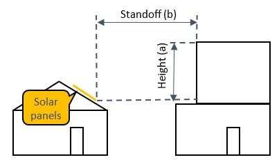 Image of measuring horizontal distance between solar panel and neighbouring building
