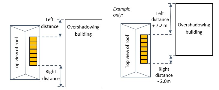 Two images of building with rooftop solar panels and neigbouring building showing measurement and different placement of neighbouring building