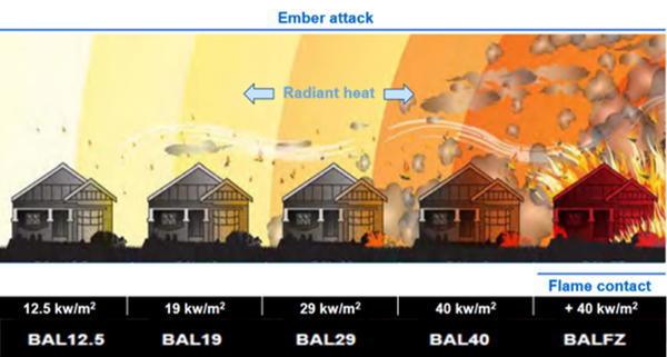 Drawing of houses showing escalating levels of bushfire hazard from ember attack to flame contact and associated BAL ratings